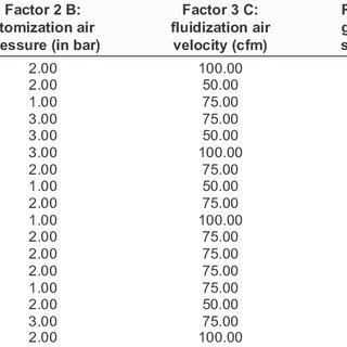 Quantitative failure mode effective analysis of critical