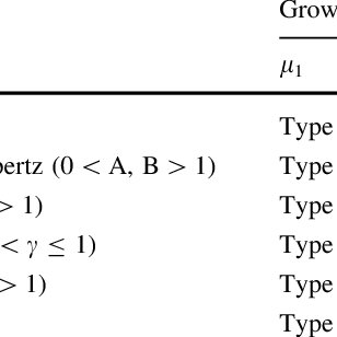 Classification of math- ematical growth models based on