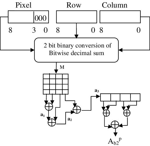 Block diagram of authentication bits generation method 2