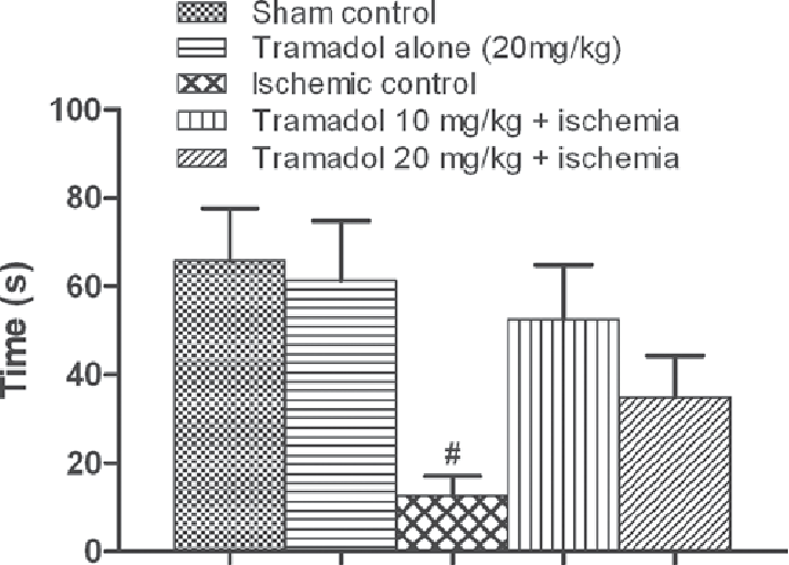 Effect of tramadol on hanging wire test. Values are means