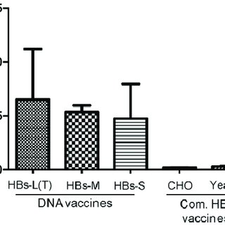 HBs-specific IgG titers (reciprocal serum dilution