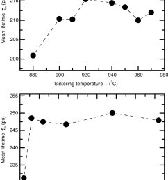 positron mean lifetime l m as a function of the sintering temperature t and sintering time [ 850 x 1175 Pixel ]