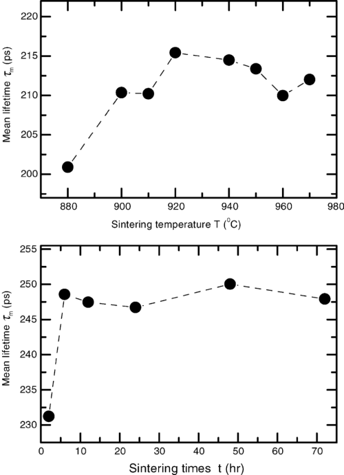 small resolution of positron mean lifetime l m as a function of the sintering temperature t and sintering time