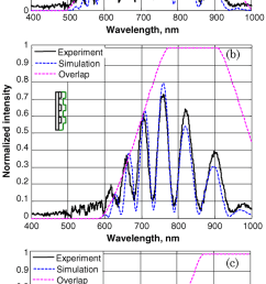 color online measured spectrum of light coupled back to the reading fiber solid [ 850 x 1979 Pixel ]