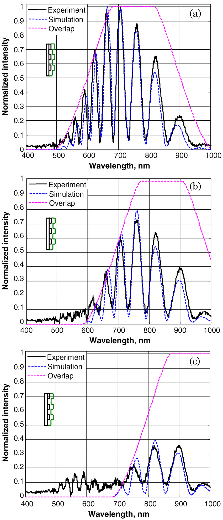 medium resolution of  color online measured spectrum of light coupled back to the reading fiber solid