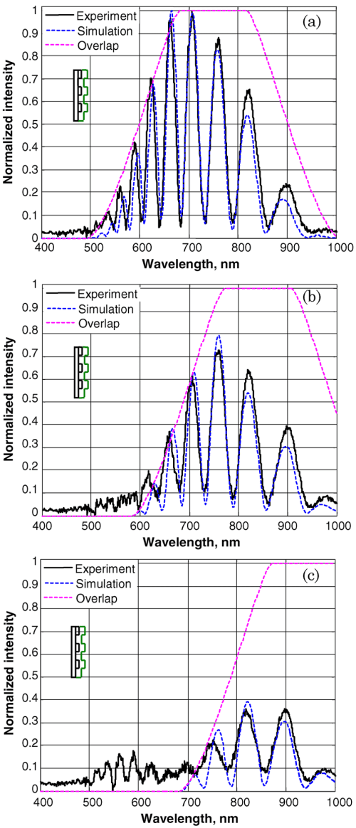 small resolution of  color online measured spectrum of light coupled back to the reading fiber solid