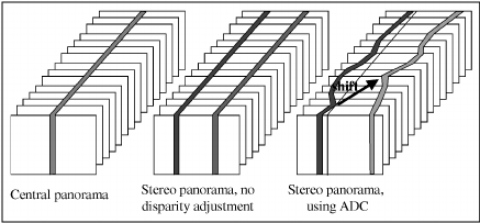 A schematic diagram of the system to create omnistereo