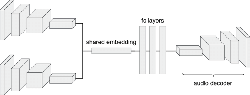 Illustration of our encoder-decoder model architecture. A