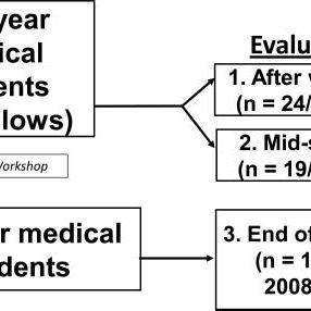 (PDF) Developing a Peer-Mentor Program for Medical Students