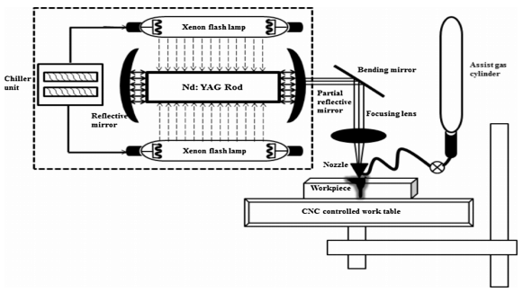 Schematic diagram of Nd:YAG laser drilling system [5