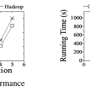 (PDF) A Review on Processing Big Data