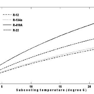 Effect of capillary tube inner diameter on capillary tube