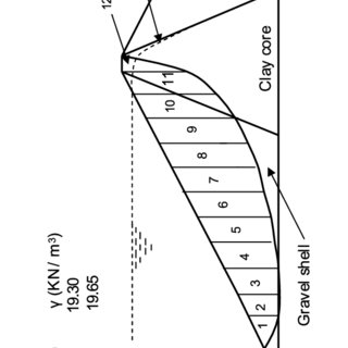 (PDF) Influence of the Phreatic Level on the Stability of