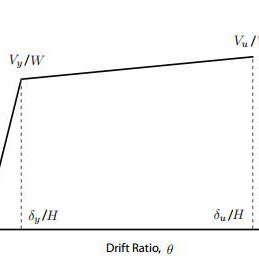 A typical bilinear capacity curve Concrete compressive