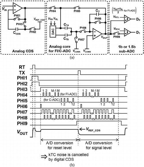 Noise-robust column-parallel readout circuitry. (a) Block