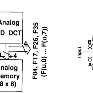 (PDF) A CMOS image sensor with analog two-dimensional DCT