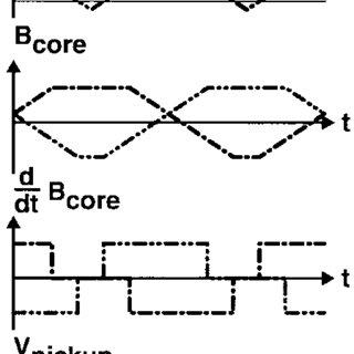 (PDF) A 2D CMOS microfluxgate sensor system for digital