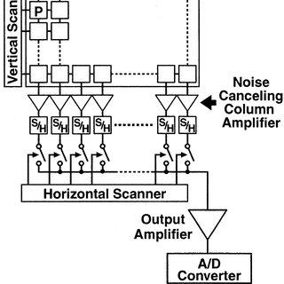 (PDF) Noise Analysis of High-Gain, Low-Noise Column