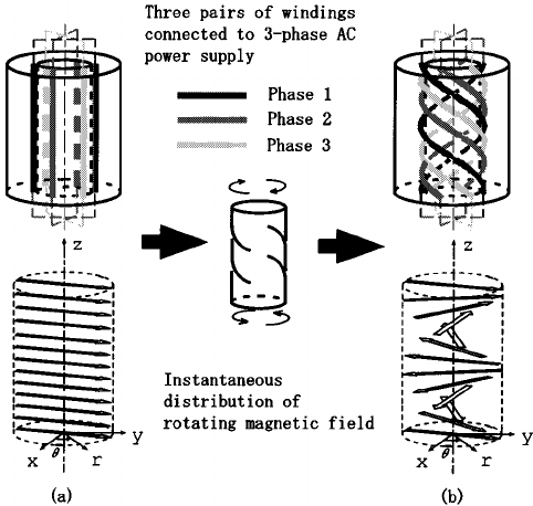 Windings and magnetic field. (a) Stator of an ordinary
