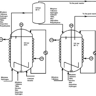 (PDF) Simulation of a Series of Industrial Slurry Reactors
