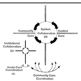 (PDF) Managing the Care of Health and the Cure of Disease