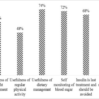 (PDF) Knowledge, Attitude and Practices on Diabetes Among