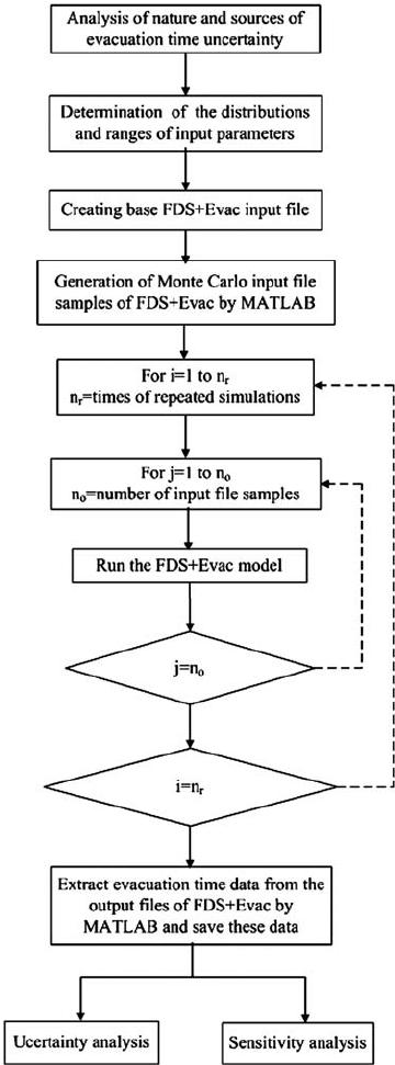 Flowchart of a method of evaluating the effect of uncertain parameters...   Download Scientific Diagram