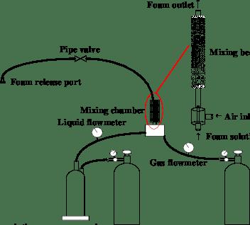 Schematic diagram of the compressed-air foam generator