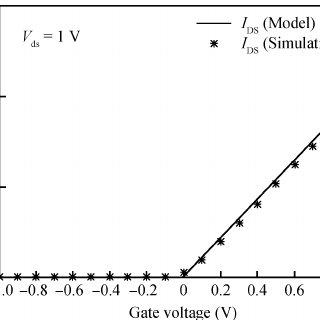 Schematic band diagrams for a symmetric DG-JLFET. (a