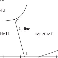 (PDF) Dynamic Model and Phase Transitions for Liquid Helium