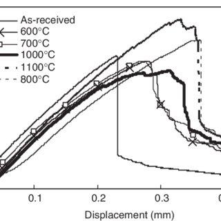 (PDF) Mechanical Self-adaptability of a SiC/PyC/SiC
