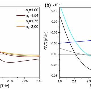 (PDF) Broadband terahertz dispersion control in hybrid