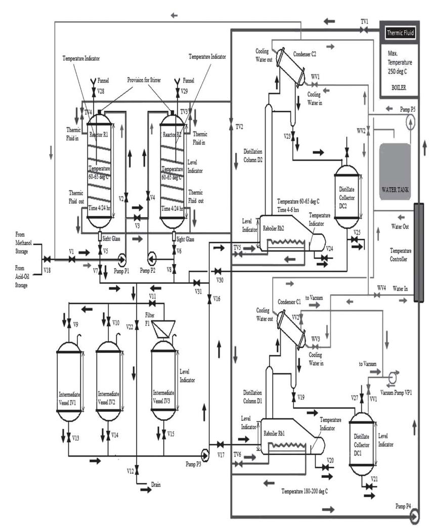 Flow sheet of pilot plant (400 l/batch) commissioned at