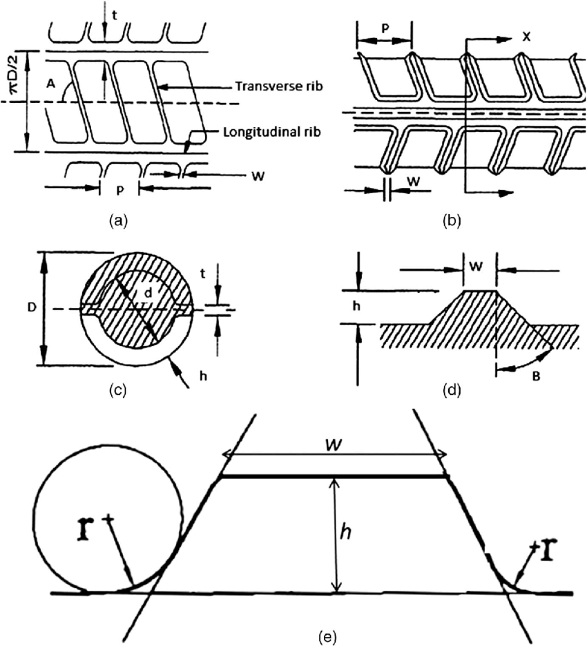 (a) Schematic diagram of rib profile of rebar; (b) front
