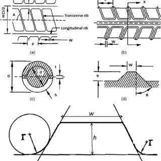 (PDF) Optimum Rib Design in TMT Rebars to Enhance Fatigue