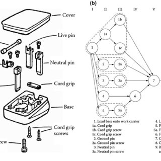 Assembly drawing of the three-pin plug (a) the precedence