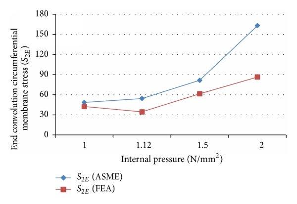 End convolution circumferential membrane stress
