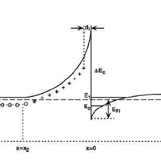 Schematic representation of the charge distribution in a