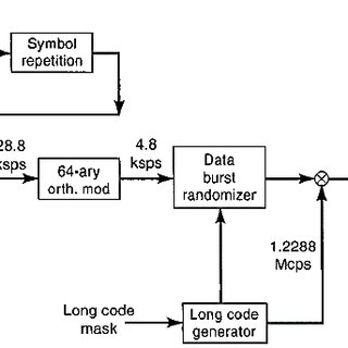 Figure: General Architecture of Wireless Local Loop (WLL