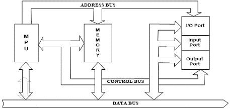 Figure: Microprocessor Based System The jobs that a