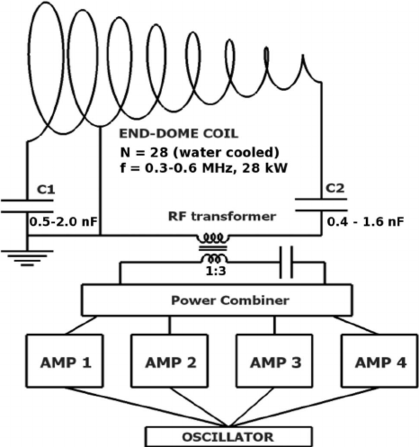 Circuit diagram of the RF source. The end-dome coil
