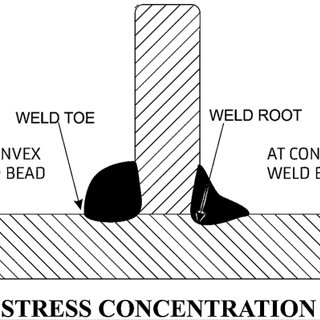 Schematic of stress concentration sites at weld toe and