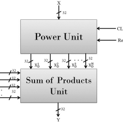 Architecture Software Block Diagram Dryer Plug Wiring Second Level Great Installation Of Polynomial Unit Download Scientific Rh Researchgate Net Schematic