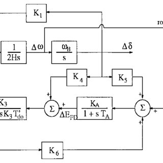 Single machine infinite bus power system model. (a) Single