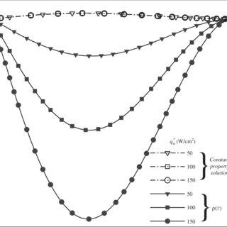 Poiseuille number due to ρ(T), μ(T), and k(T) variation