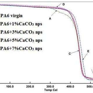 b: Tan delta comparison of PA6+CaCO3 nanocomposites