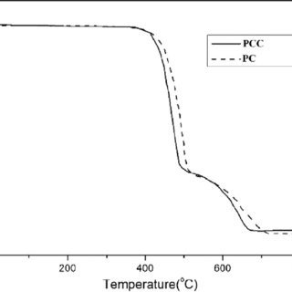 DSC endotherms of pure PC and PCC. Note: DSC, differential