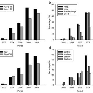 Secular trend of imipenem-resistance rate in Acinetobacter