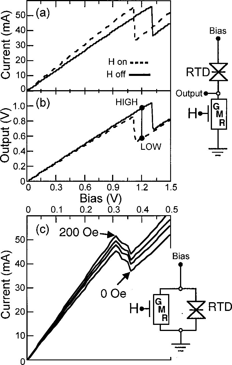 hight resolution of a iv data for a ritd gmr series circuit schematic shown at right with dotted