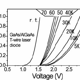Diode current-voltage characteristics of a T-wire laser at